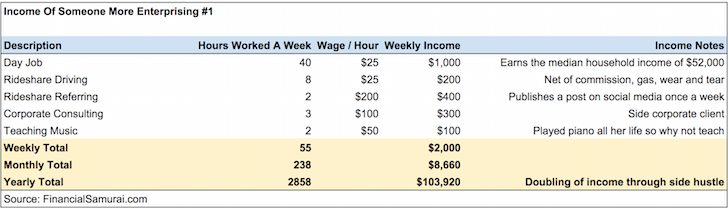 Income Profile #1 Of Financially Free People Financial Samurai