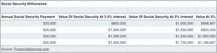Social Security Benefits Make Us All Millionaires
