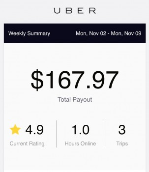Latest Uber earnings equate to $347,000 a year