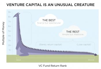 Venture Capital Returns by Artivest