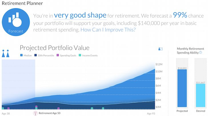 Retirement Planner Personal Capital provides Financial security