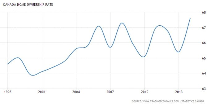 Canada Home Ownership Rate Latest Chart