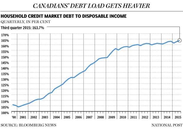 Canadian Debt Loads Rising Chart