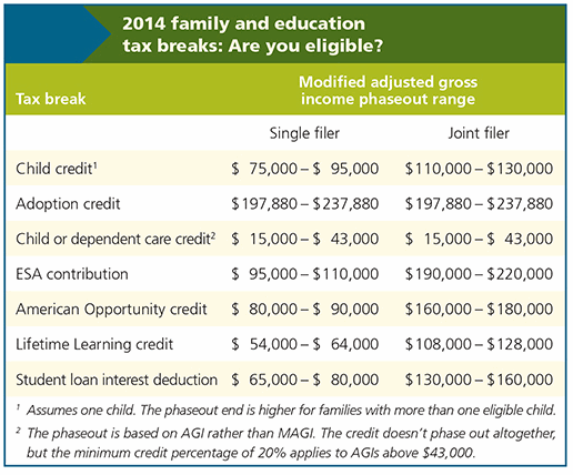 Education And Child Credit Phaseouts