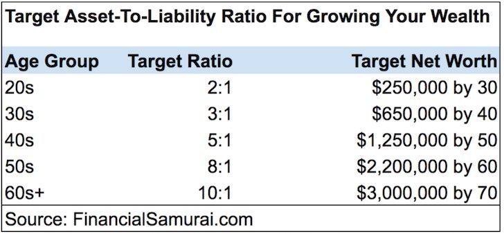 Target Asset To Liability Ratio By Age Chart