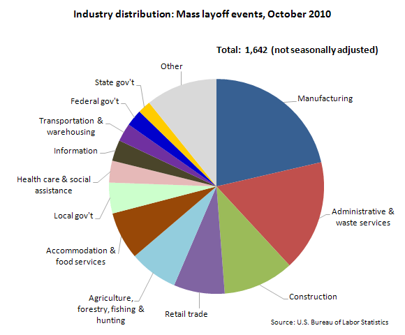 Mass layoff Events By Industry