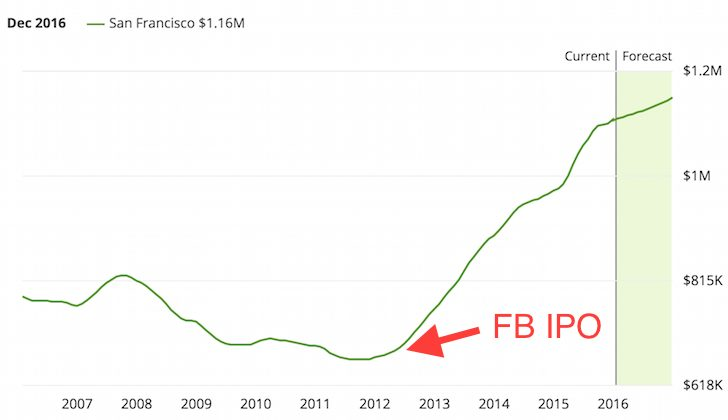San Francisco Home Prices After Facebook IPO