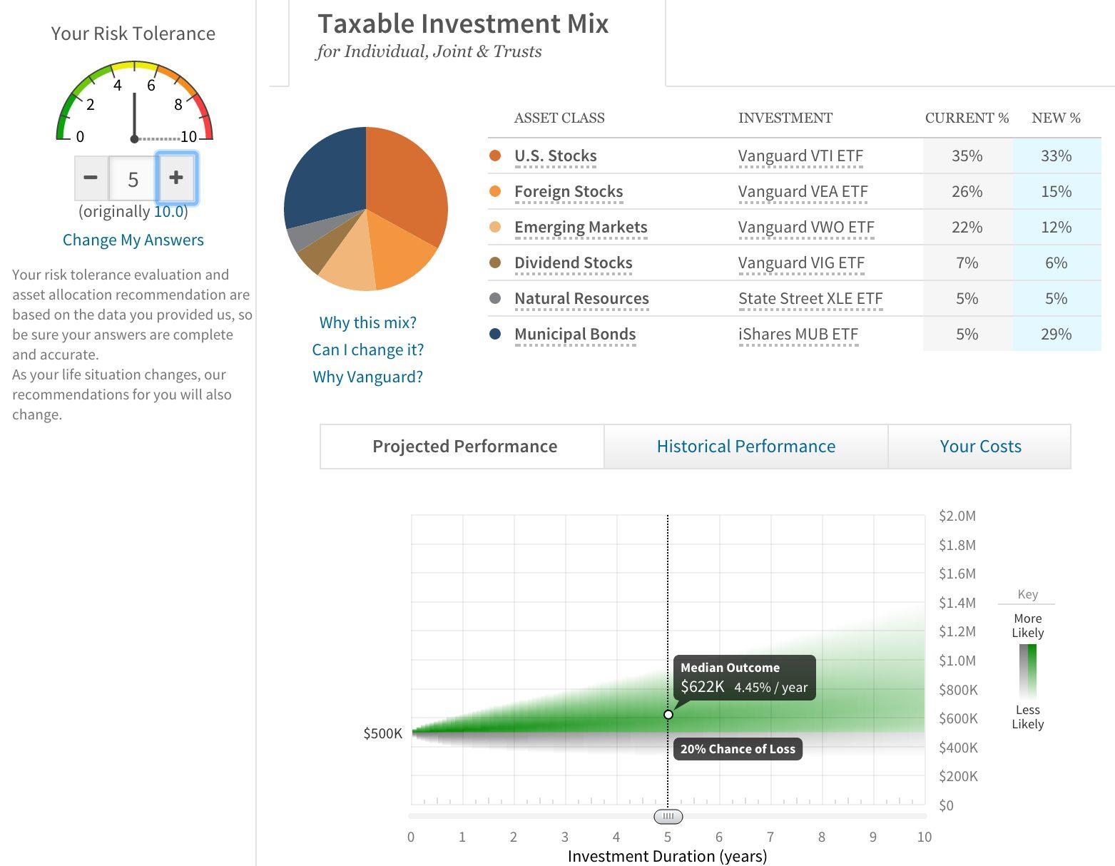 Wealthfront digital wealth manager portfolio