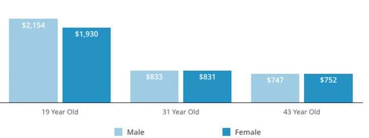 Average cost of car insurance by age
