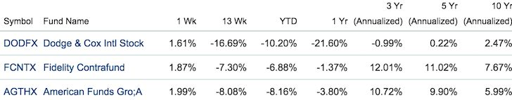 Largest Active Mutual Funds In America Performance - High Portfolio Turnover