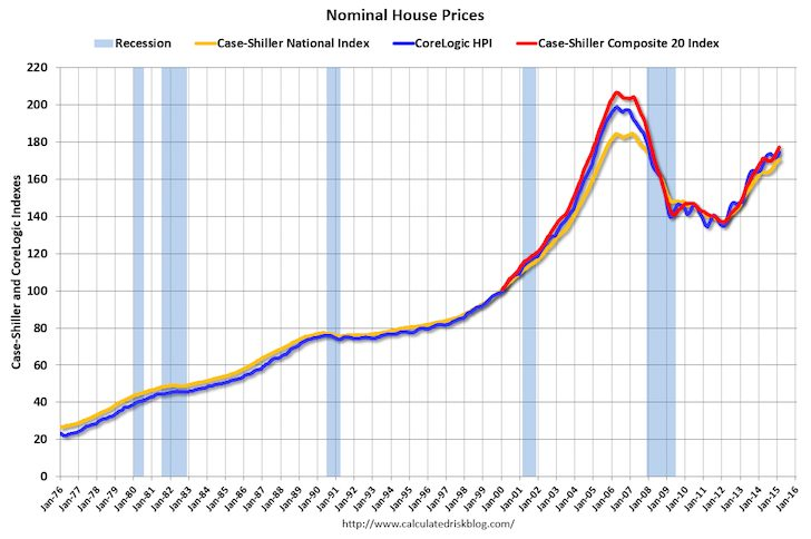 Historical Home Price Chart