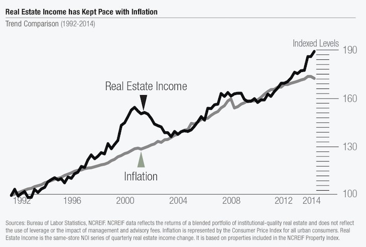 Real Estate Income Is Sticky
