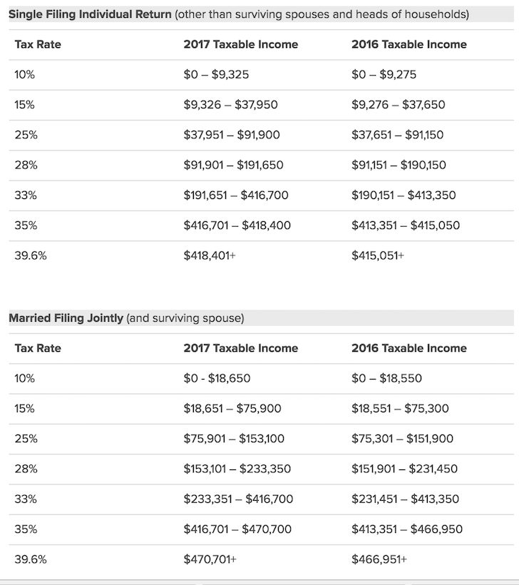 2017 Marginal Federal Income Tax Rates