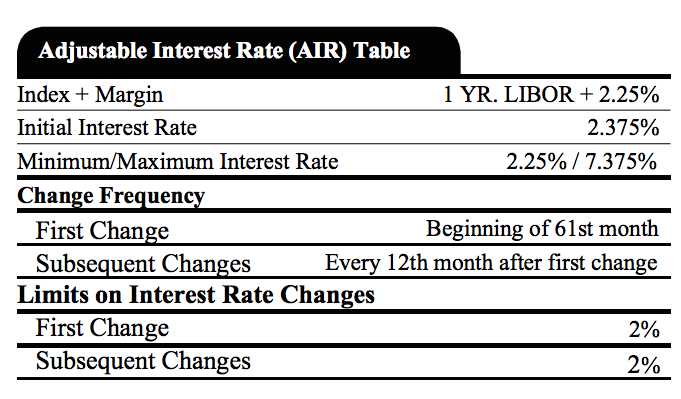 Adjustable Interest Rate Table  ONIG Financial Blog