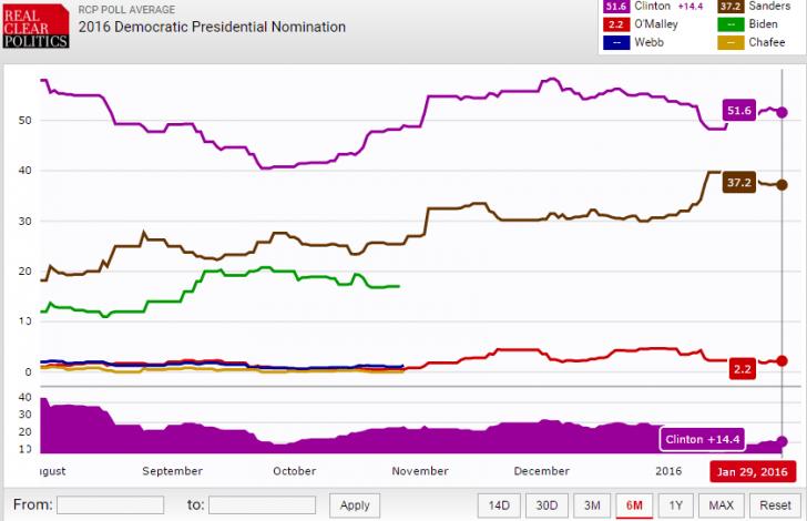 Democratic Presidential Nomination Leaderboard