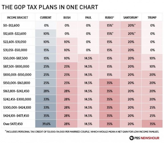 GOP Tax Plan From 2016 Presidential Candidates