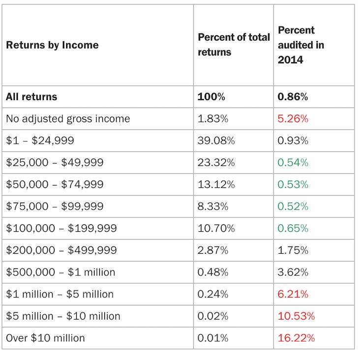 What's The Right Ratio Between Salary And Distribution To Save On Taxes And Avoid An Audit?