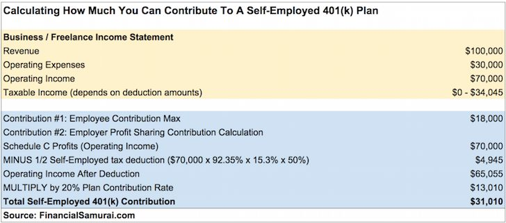 Solo 401k Contribution Calculation Example