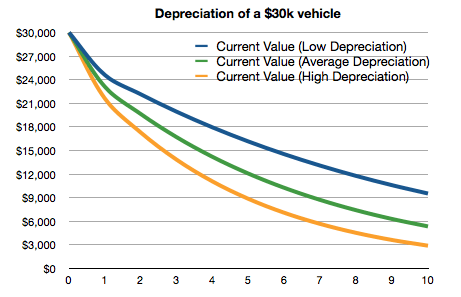 Car Depreciation Chart For Cars Average - Car buying rule