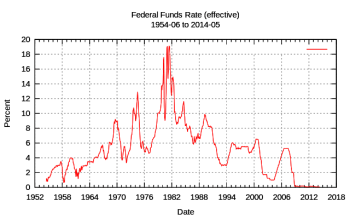 Fed Funds Rate Historical Chart