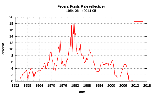 Fed Funds Rate Historical Chart - Your Adjustable Rate Mortgage Probably Needs To Be Refinanced!