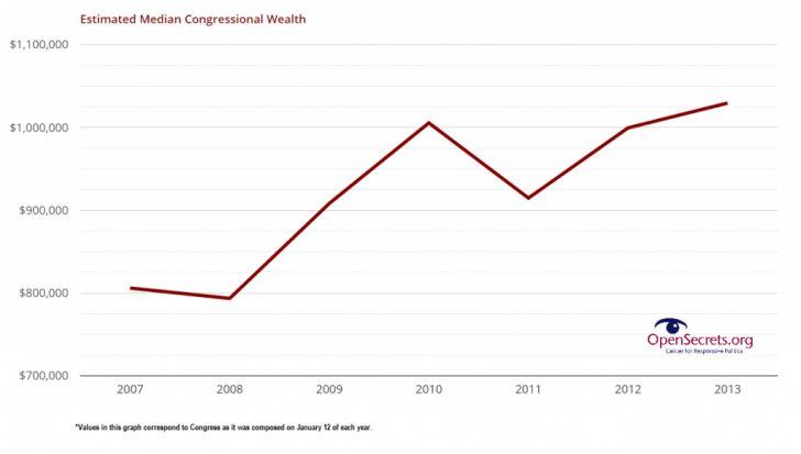 Median Net Worth Of Congress