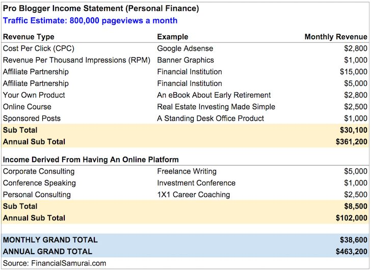 Professional Blogging Income Example