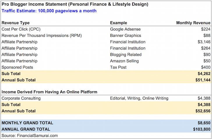 Professional Blogging Income Statement 100,000 pageviews a month