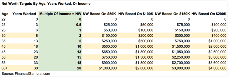 Net Worth Targets By Age, Income, Work Experience Chart