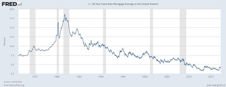 Grafico storico del tasso ipotecario