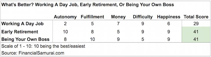 Day Job vs. Early Retirement vs. Being Your Own Boss - Early Retirement Is Exactly Like Being An Entrepreneur: Awesome!