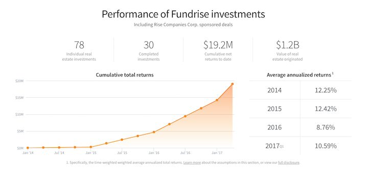 Latest Fundrise Investment Performance