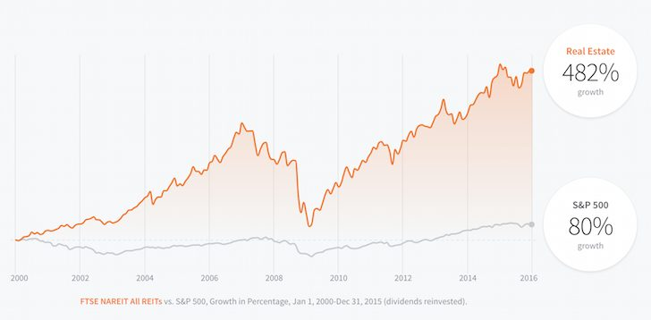 Real Estate Versus S&P 500
