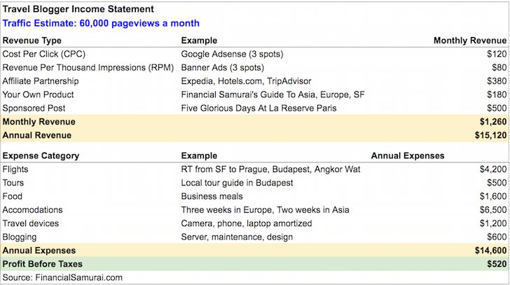 Travel blogger income and expense statement