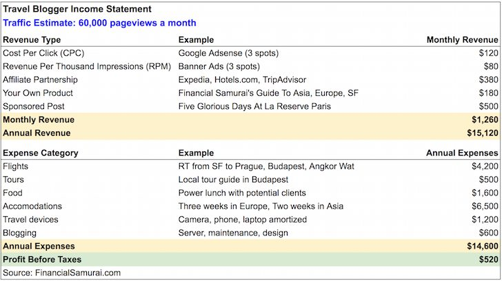 Travel Blogging Income Statement
