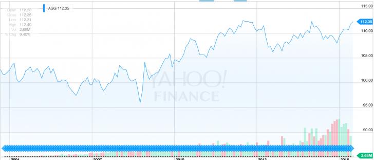 Aggregate Bond Fund Historical Performance