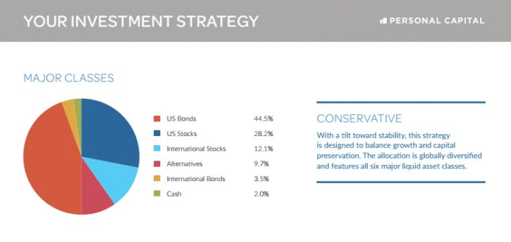 Conservative Investment Strategy