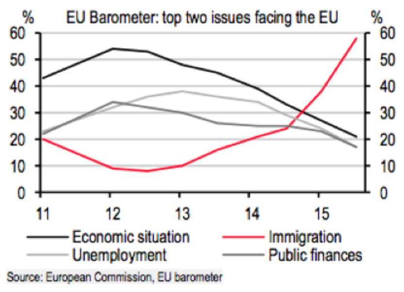 EU Barometer - Immigration #1 Issue - BREXIT: Why Great Britain Voted To Leave The EU