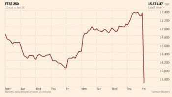FTSE 250 Down 11% Post Brexit