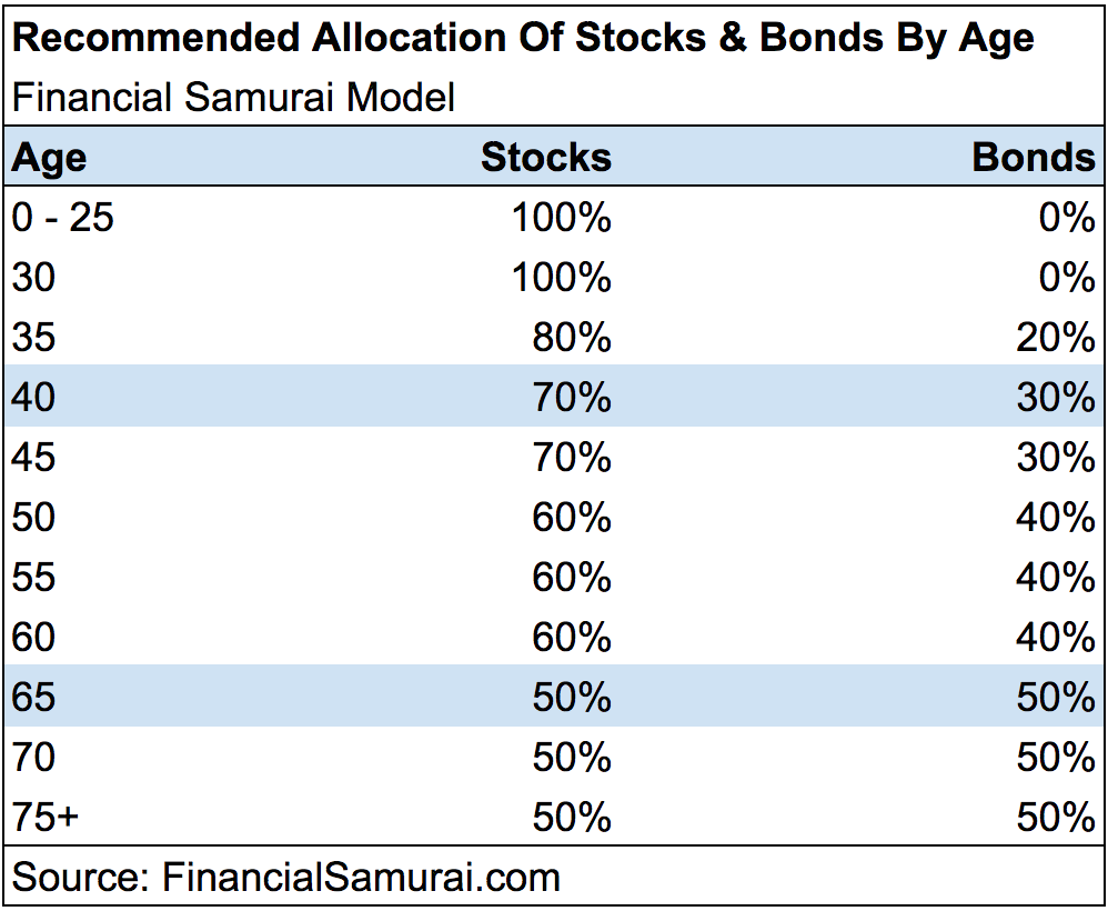 Financial Samurai Asset Allocation Model Of Stocks And Bonds