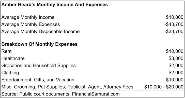 Amber Heard Monthly Income And Expense Statement For Divorce Alimony - celebrity's income and spending habits
