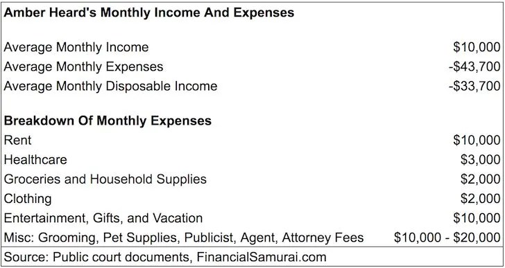 Amber Heard Monthly Income And Expense Statement For Divorce Alimony
