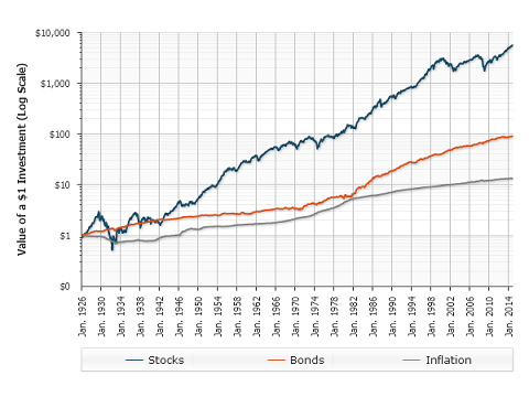 Total Annual Returns For Stocks, Bonds, and Inflation Historical - The Best Asset Allocation Of Stocks And Bonds By Age