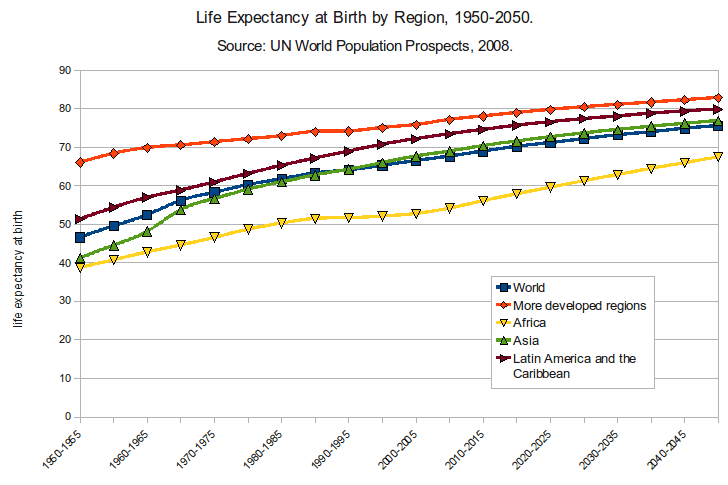 Life expectancy at birth by region around the world