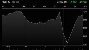 Market movement panic post Brexit