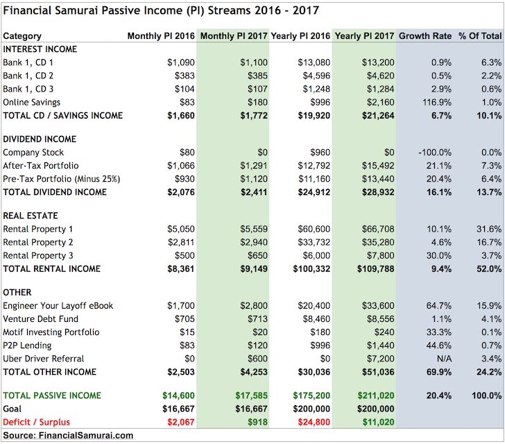 Financial Samurai Passive Income 2017