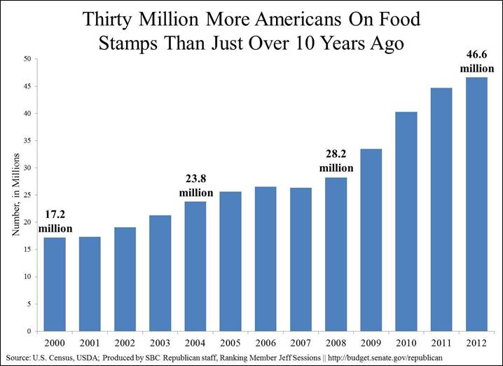 Food Stamps Growth