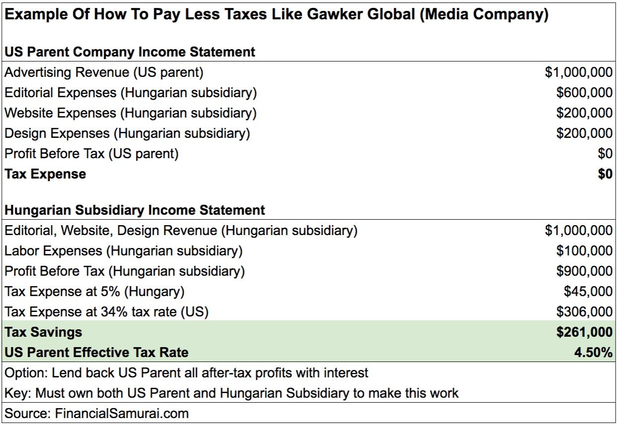 How to pay less taxes like Gawker Media - create international subsidiaries