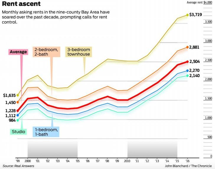 San Francisco Bay Area Rental Inflation