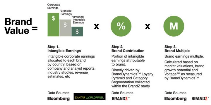 Brand Value Chain - how to build a stronger brand